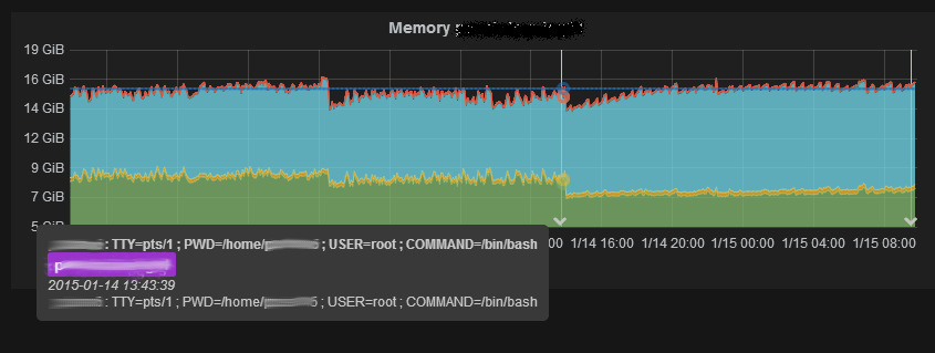 Memory usage graph with an annotation marker showing a sudo root session was started